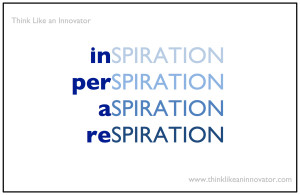 Inspiration or Perspiration: Are They the Same Thing?